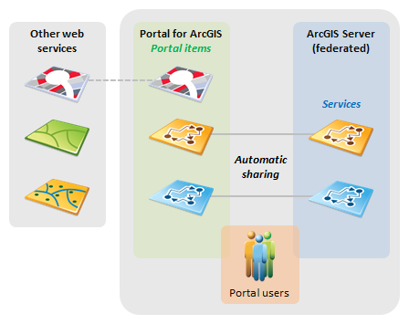 نبذة عن استخدام البوابة الإلكترونية مع Arcgis Server مدخل لـ Arcgis الوثائق الخاصة بـ Arcgis Enterprise