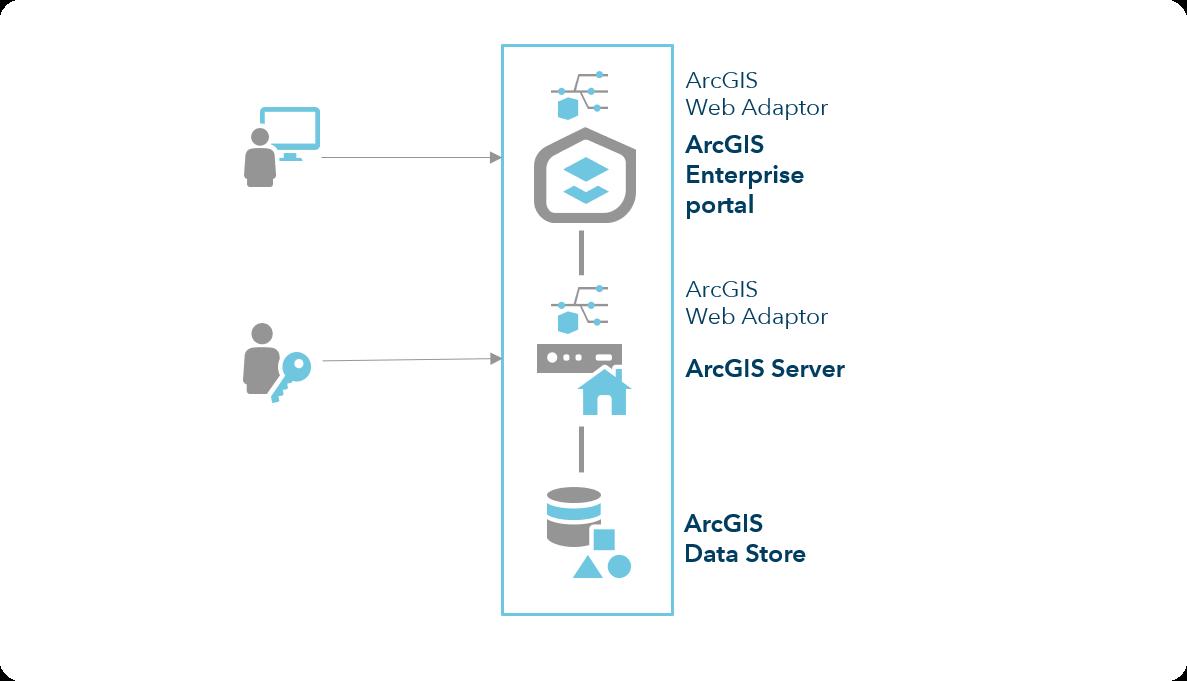 What is ArcGIS Enterprise?—ArcGIS Enterprise | ArcGIS Enterprise
