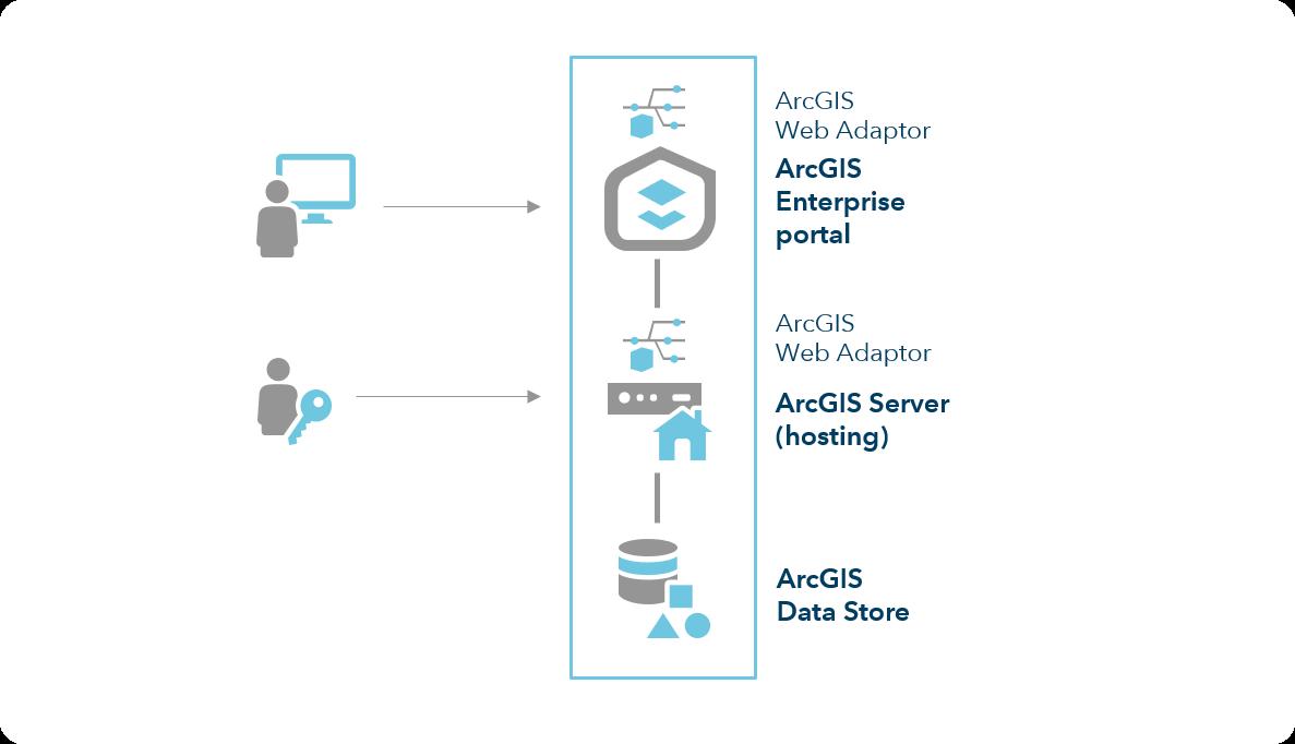 Deployment patterns for ArcGIS Enterprise—ArcGIS Enterprise