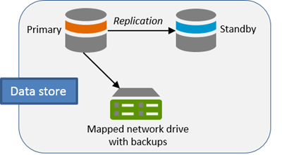 Add a standby machineportal for arcgis 1041 arcgis enterprise data is replicated from the primary to the standby machine altavistaventures Gallery