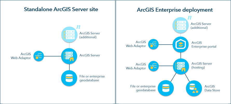 Integrate your portal with ArcGIS Server—Portal for ArcGIS
