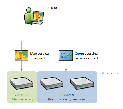 About gis server clustersdocumentation 104 arcgis enterprise multiple gis servers clustered together to run dedicated subsets of services ccuart Images