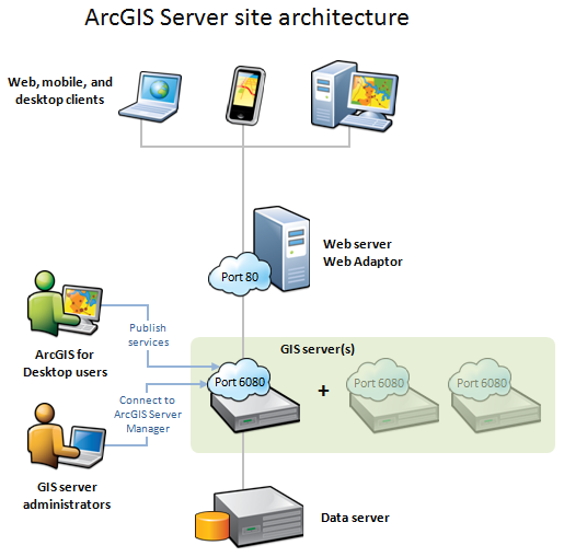 Application Site Map: Components Of ArcGIS Server—Documentation