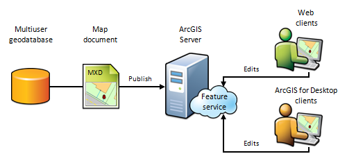 What is a feature service?—Documentation | ArcGIS Enterprise