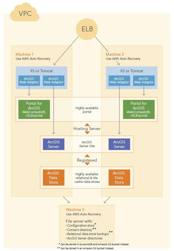 AWS CloudFormation and ArcGIS—ArcGIS Enterprise on AWS