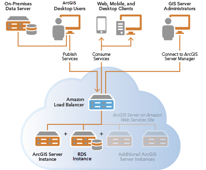 Geodatabases on Amazon Web Services—ArcGIS Enterprise on AWS