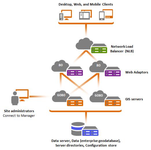 Multiple-machine deployment with ArcGIS Web Adaptor—ArcGIS