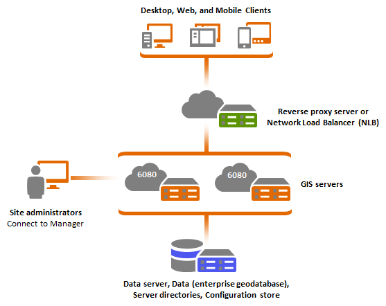 Multiple machine deployment with third party load balancerarcgis arcgis server machines server directories and configuration store publicscrutiny Images