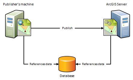Data sources for ArcGIS Server—Manage data | ArcGIS Enterprise