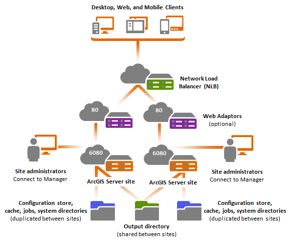 Single-machine high-availability (active-active) deployment