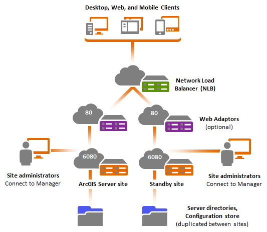 Single machine high availability active passive deploymentarcgis highly available single machine deployment with standby site publicscrutiny Images
