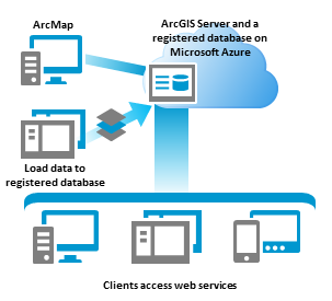 Arcgis Server En Microsoft Azure Arcgis For Server 10 4