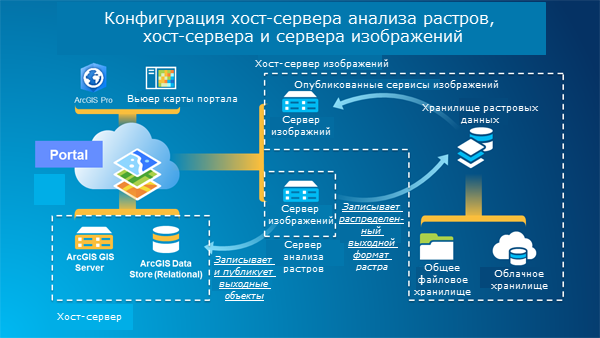 Dedicated server reseller program t